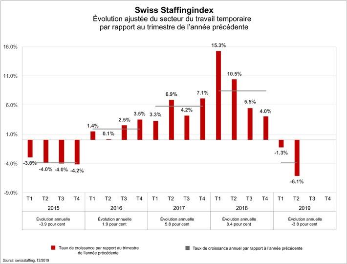 Swiss Staffingindex – Le secteur temporaire en recul de 6,1 pour cent