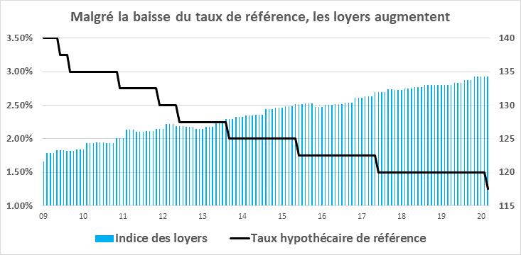 Baisse du taux hypothécaire de référence à 1.25% Les loyers doivent  dès maintenant baisser d'au moins un milliard de francs !