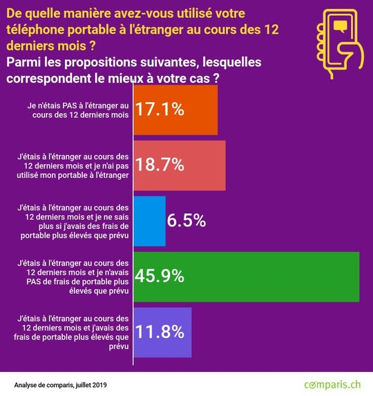Enquête représentative Comparis sur les frais d'itinérance en téléphonie mobile