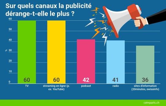 Trois quarts des Suisses ou presque cliquent sur la publicité dans les médias pour la faire disparaître