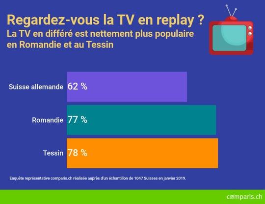 Barrière de rösti : Romands et Tessinois consomment nettement plus de TV en replay que les Alémaniques